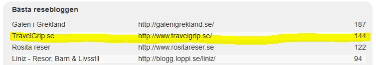 TravelGrip-blog-awards